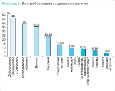 В России появится единый портал социальных льгот